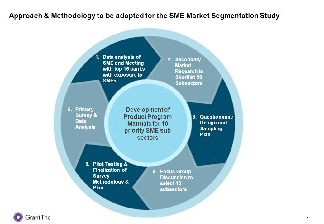 8 1.Data analysis of SME sector and Meeting with banks 2.
