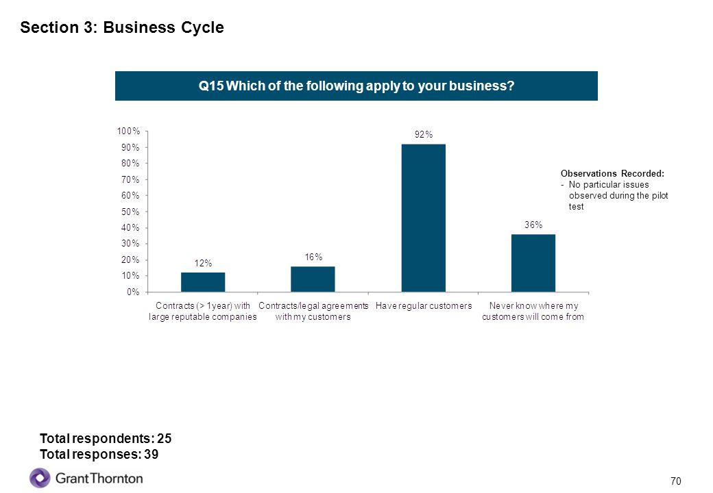 71 Section 3: Business Cycle Q16 What type of delivery channels do you use for servicing your customers.