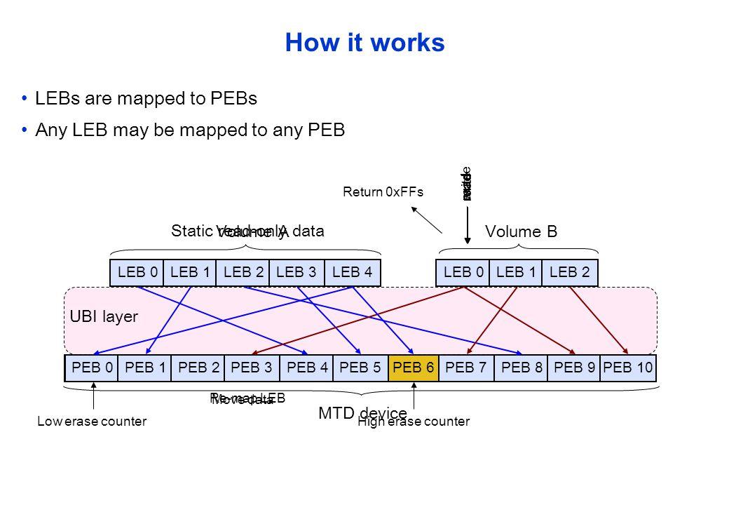 Static read-only data PEB 0PEB 6 PEB 7 How it works LEBs are mapped to PEBs PEB 1PEB 2PEB 3PEB 4PEB 5PEB 8PEB 9PEB 10 MTD device LEB 0LEB 1LEB 2LEB 3L
