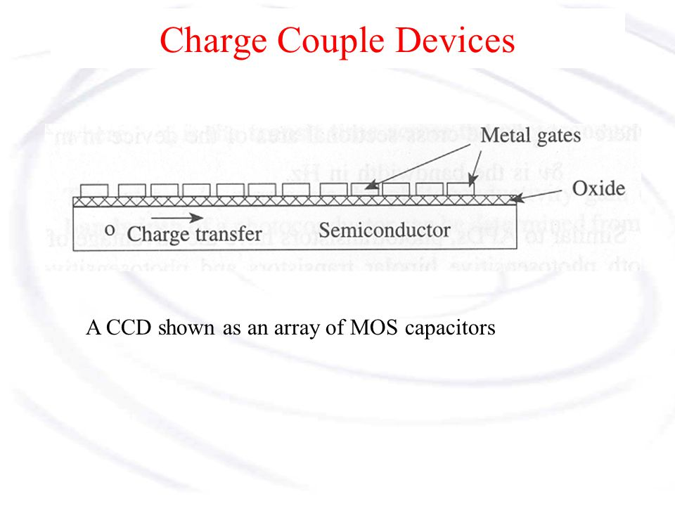Charge Couple Devices A CCD shown as an array of MOS capacitors