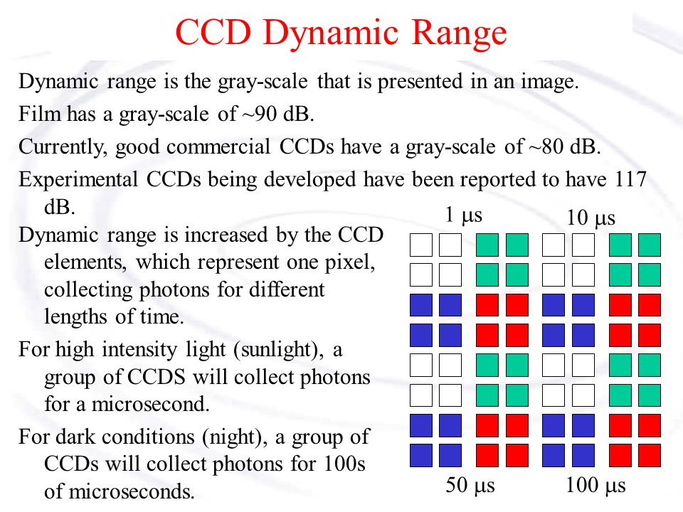 CCD Dynamic Range Dynamic range is the gray-scale that is presented in an image.