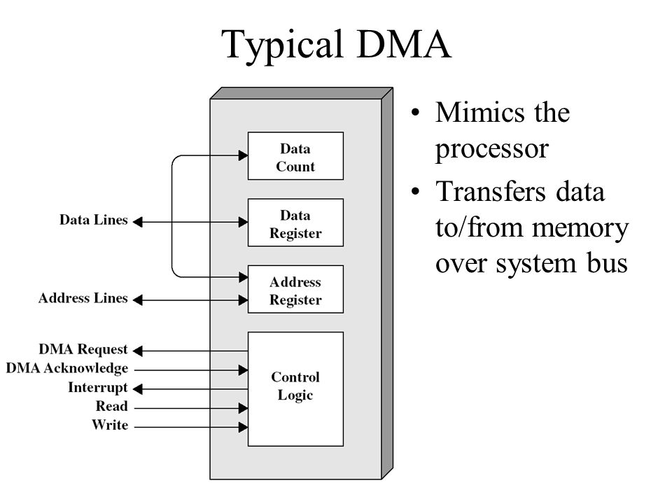 Typical DMA Mimics the processor Transfers data to/from memory over system bus