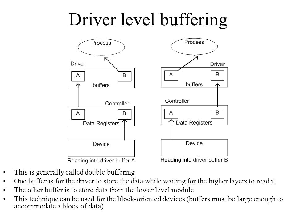 Driver level buffering This is generally called double buffering One buffer is for the driver to store the data while waiting for the higher layers to