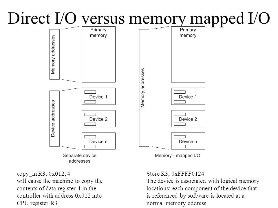 Direct I/O versus memory mapped I/O copy_in R3, 0x012, 4 will cause the machine to copy the contents of data register 4 in the controller with address