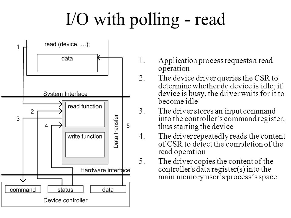 I/O with polling - read 1.Application process requests a read operation 2.The device driver queries the CSR to determine whether de device is idle; if