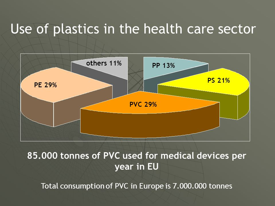 others 11% PP 13% PS 21% PE 29% PVC 29% Use of plastics in the health care sector 85.000 tonnes of PVC used for medical devices per year in EU Total consumption of PVC in Europe is 7.000.000 tonnes