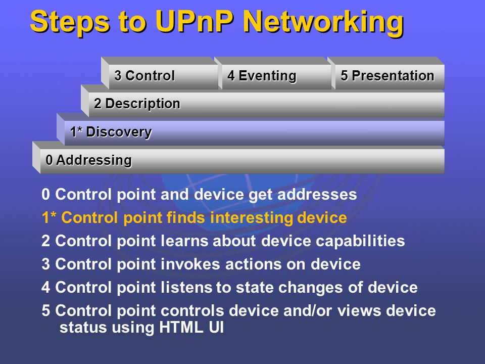 Steps to UPnP Networking 0 Control point and device get addresses 1* Control point finds interesting device 2 Control point learns about device capabi
