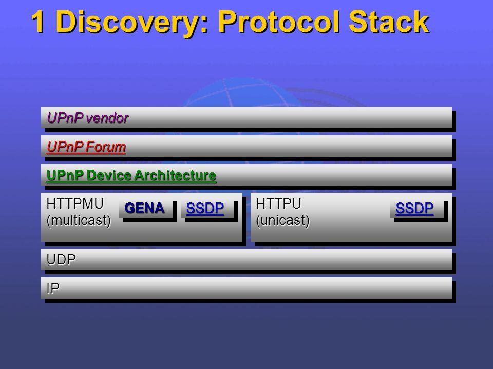 1 Discovery: Protocol Stack UPnP vendor UPnP Forum UPnP Device Architecture UDPUDP IPIP HTTPMU (multicast) GENAGENASSDPSSDP HTTPU (unicast) SSDPSSDP
