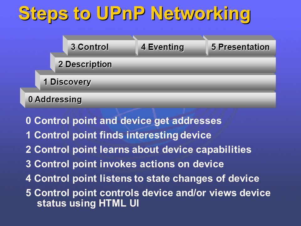 Steps to UPnP Networking 0 Control point and device get addresses 1 Control point finds interesting device 2 Control point learns about device capabil