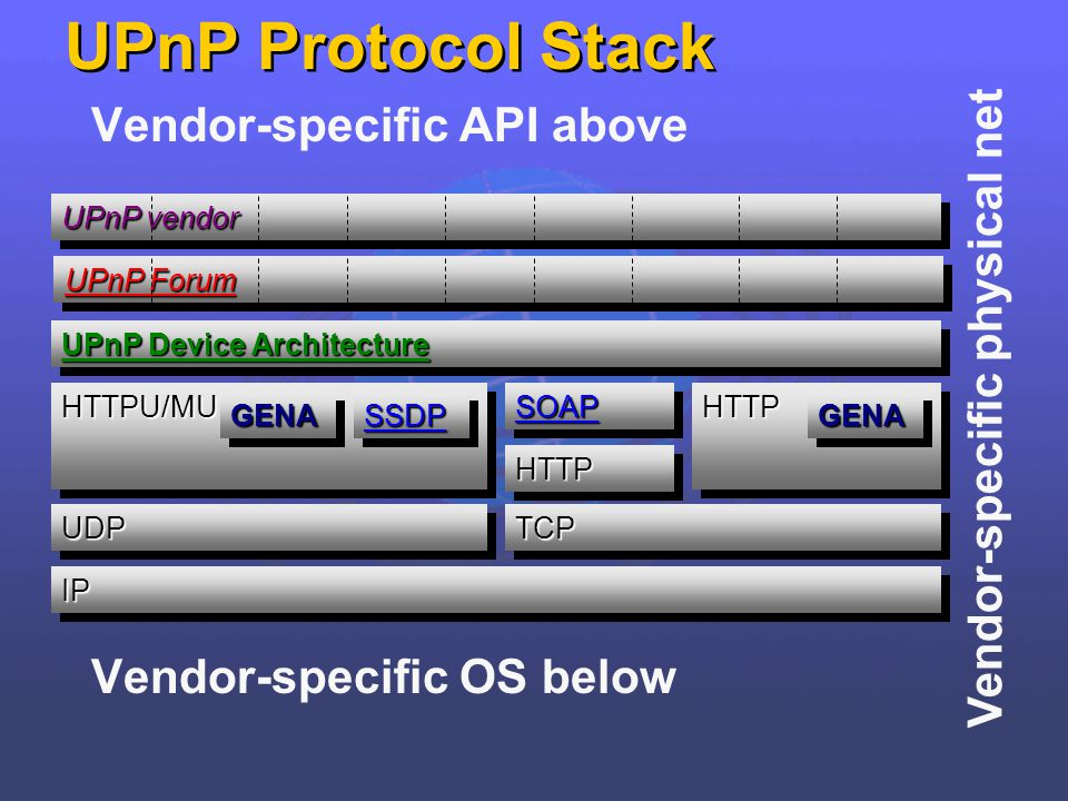 Vendor-specific API above Vendor-specific OS below UPnP Protocol Stack Vendor-specific physical net UPnP Device Architecture UDPUDP IPIP HTTPU/MUHTTPU