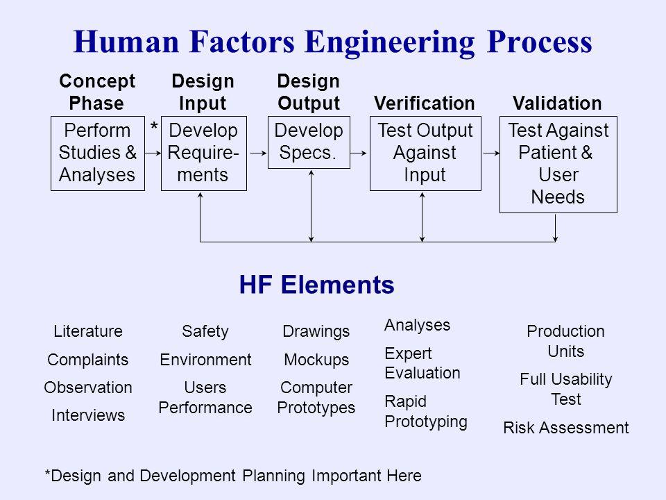 Perform Studies & Analyses Develop Require- ments Develop Specs. Test Output Against Input Test Against Patient & User Needs Concept Phase Design Inpu