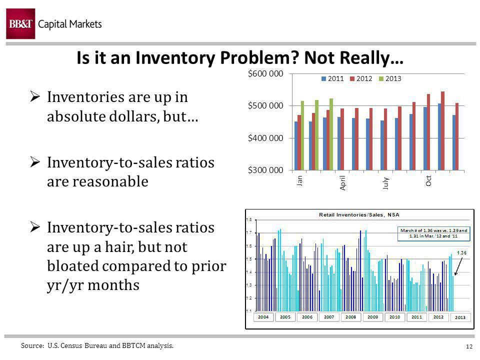 12 Is it an Inventory Problem.