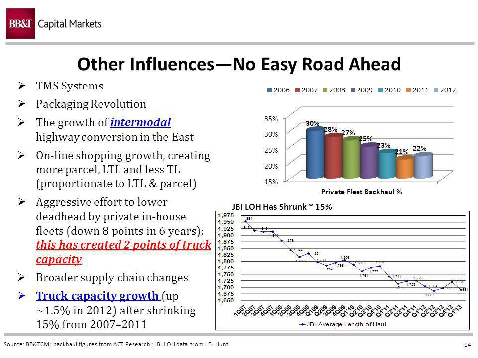 14 Other InfluencesNo Easy Road Ahead Source: BB&TCM; backhaul figures from ACT Research ; JBI LOH data from J.B.