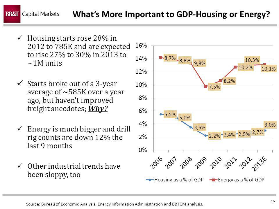 16 Whats More Important to GDP-Housing or Energy.