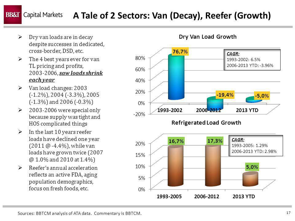17 A Tale of 2 Sectors: Van (Decay), Reefer (Growth) Dry van loads are in decay despite successes in dedicated, cross-border, DSD, etc.