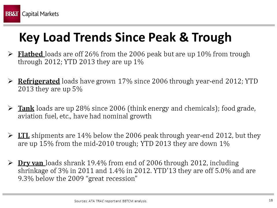 18 Key Load Trends Since Peak & Trough Sources: ATA TRAC report and BBTCM analysis.