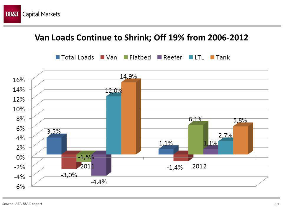19 Van Loads Continue to Shrink; Off 19% from 2006-2012 Source: ATA TRAC report