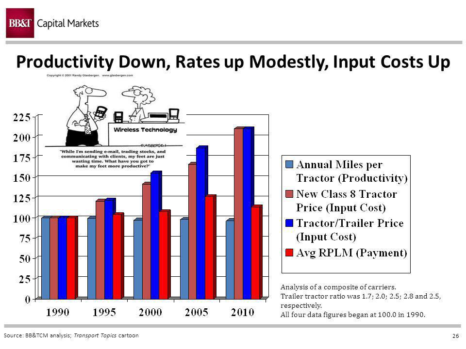 26 Productivity Down, Rates up Modestly, Input Costs Up Source: BB&TCM analysis; Transport Topics cartoon Analysis of a composite of carriers.