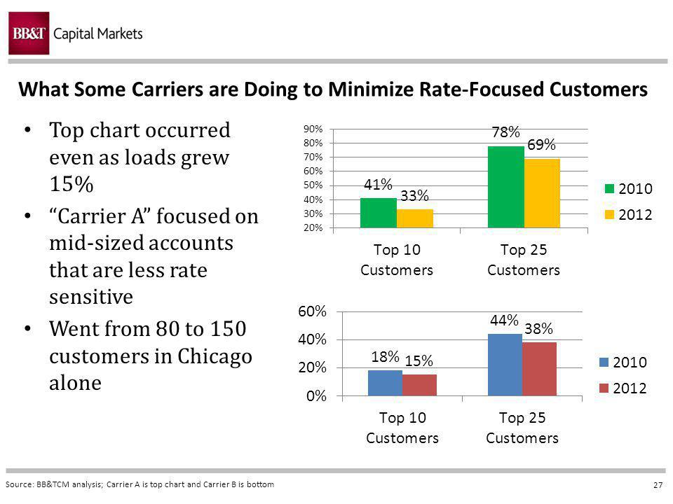 27 What Some Carriers are Doing to Minimize Rate-Focused Customers Source: BB&TCM analysis; Carrier A is top chart and Carrier B is bottom Top chart occurred even as loads grew 15% Carrier A focused on mid-sized accounts that are less rate sensitive Went from 80 to 150 customers in Chicago alone