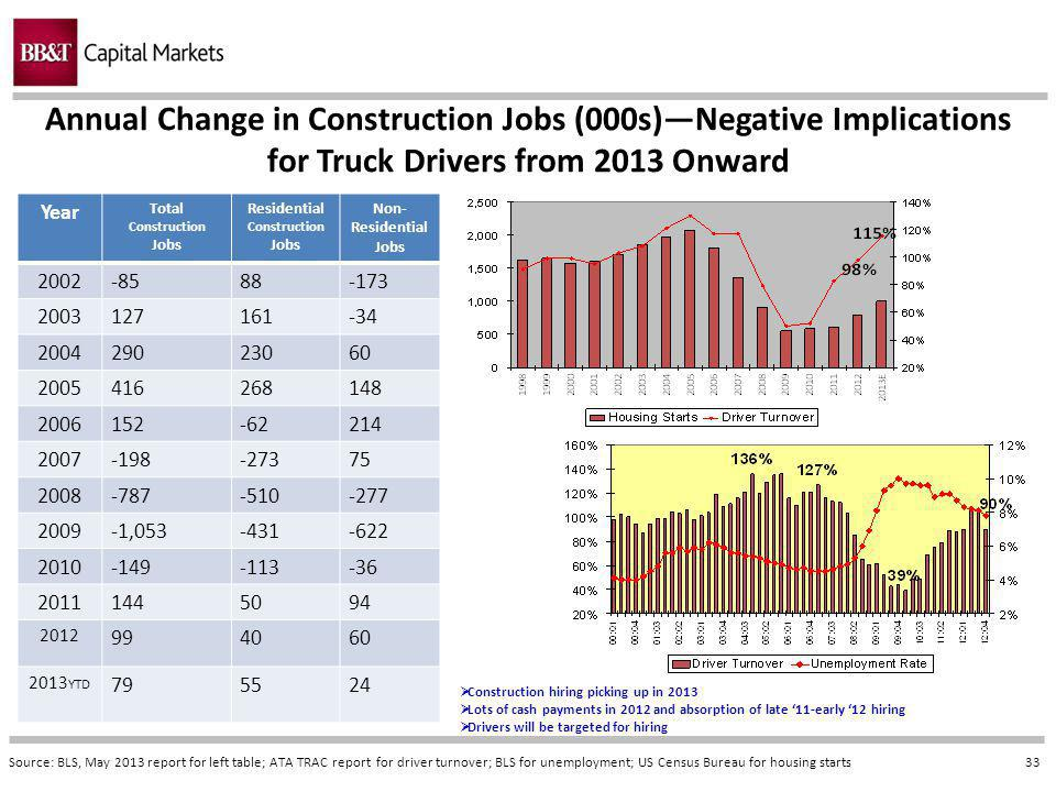 33 Annual Change in Construction Jobs (000s)Negative Implications for Truck Drivers from 2013 Onward Source: BLS, May 2013 report for left table; ATA TRAC report for driver turnover; BLS for unemployment; US Census Bureau for housing starts Year Total Construction Jobs Residential Construction Jobs Non- Residential Jobs 2002-8588-173 2003127161-34 200429023060 2005416268148 2006152-62214 2007-198-27375 2008-787-510-277 2009-1,053-431-622 2010-149-113-36 20111445094 2012 994060 2013 YTD 795524 Construction hiring picking up in 2013 Lots of cash payments in 2012 and absorption of late 11-early 12 hiring Drivers will be targeted for hiring