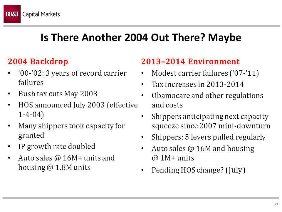 39 2004 Backdrop 00-02: 3 years of record carrier failures Bush tax cuts May 2003 HOS announced July 2003 (effective 1-4-04) Many shippers took capacity for granted IP growth rate doubled Auto sales @ 16M+ units and housing @ 1.8M units 2013–2014 Environment Modest carrier failures (07-11) Tax increases in 2013-2014 Obamacare and other regulations and costs Shippers anticipating next capacity squeeze since 2007 mini-downturn Shippers: 5 levers pulled regularly Auto sales @ 16M and housing @ 1M+ units Pending HOS change.