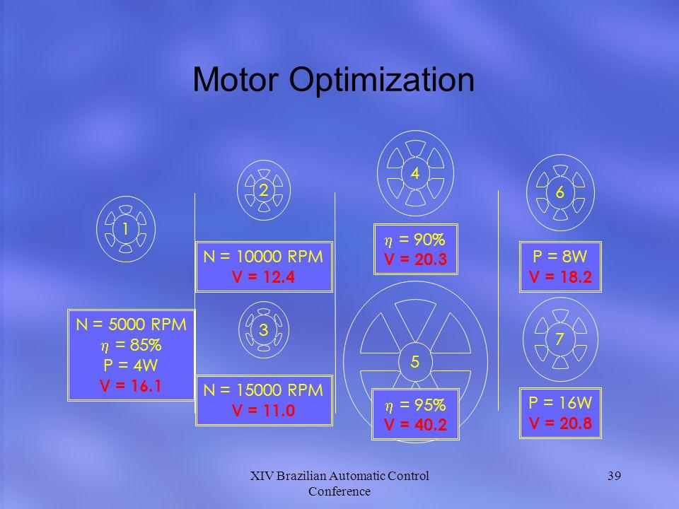 XIV Brazilian Automatic Control Conference 39 Motor Optimization 2 1 3 N = 5000 RPM = 85% P = 4W V = 16.1 4 6 5 7 N = 15000 RPM V = 11.0 N = 10000 RPM