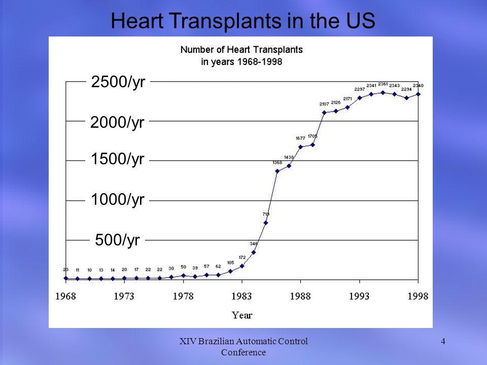 XIV Brazilian Automatic Control Conference 4 Heart Transplants in the US 2500/yr 2000/yr 1500/yr 1000/yr 500/yr