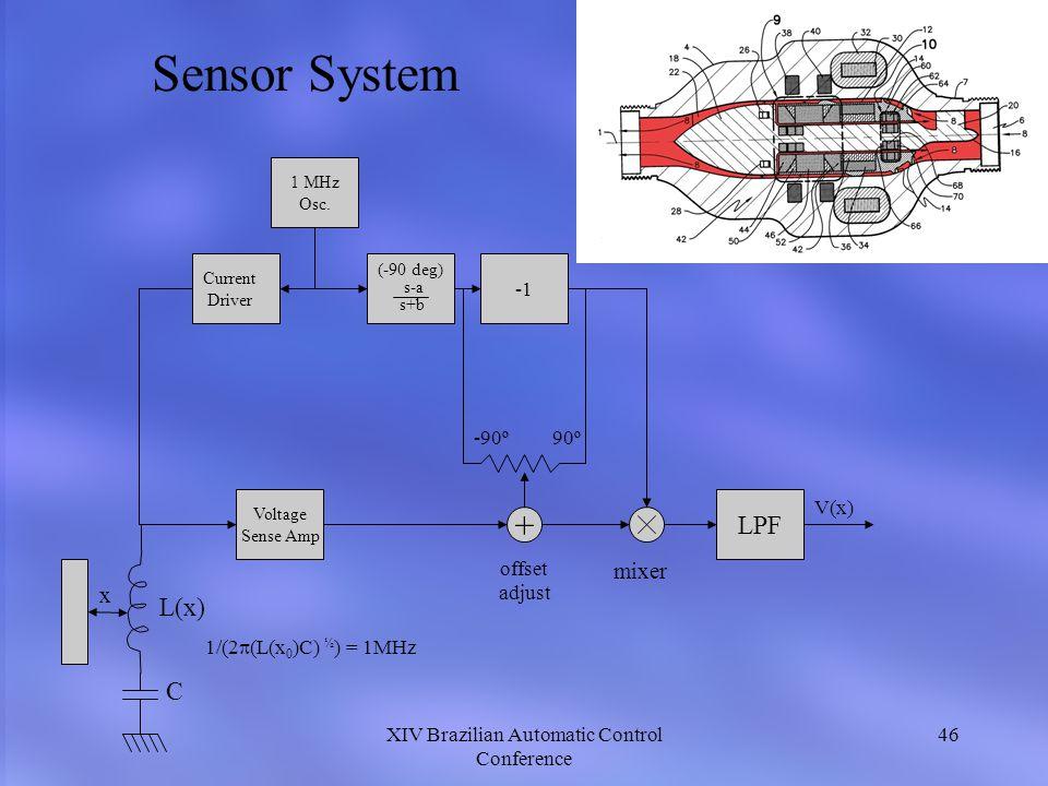 XIV Brazilian Automatic Control Conference 46 LPF + Voltage Sense Amp 1 MHz Osc. Current Driver s-a s+b (-90 deg) V(x) L(x) x C 1/(2 (L(x 0 )C) ½ ) =