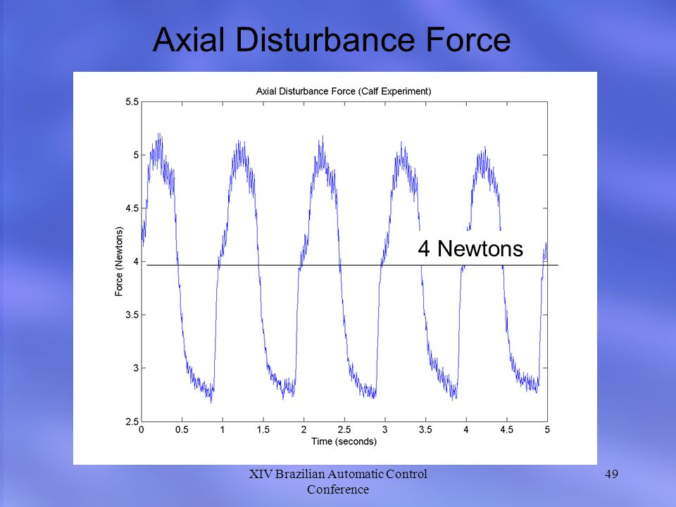 XIV Brazilian Automatic Control Conference 49 Axial Disturbance Force 4 Newtons