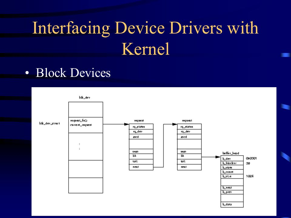 Interfacing Device Drivers with Kernel Block Devices Registered device driver