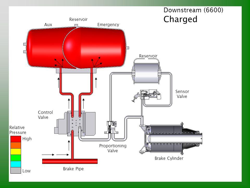 Downstream (6600) Charged Relative Pressure High Low Brake Pipe Control Valve Reservoir AuxEmergency Proportioning Valve Sensor Valve Brake Cylinder R