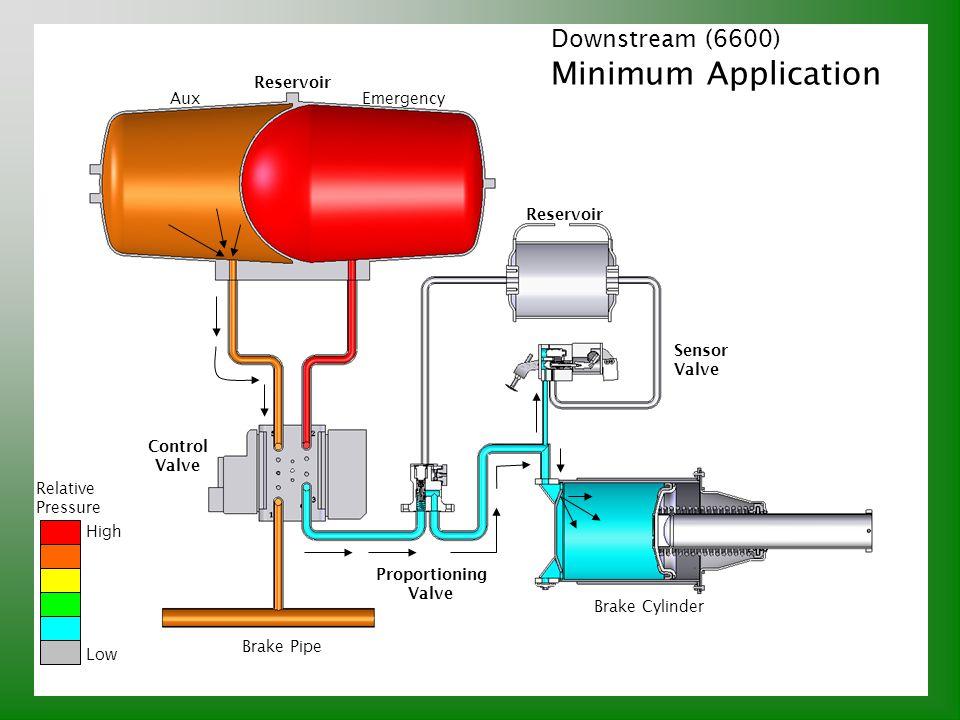 Downstream (6600) Minimum Application Relative Pressure High Low Brake Pipe Control Valve Reservoir AuxEmergency Proportioning Valve Sensor Valve Brak