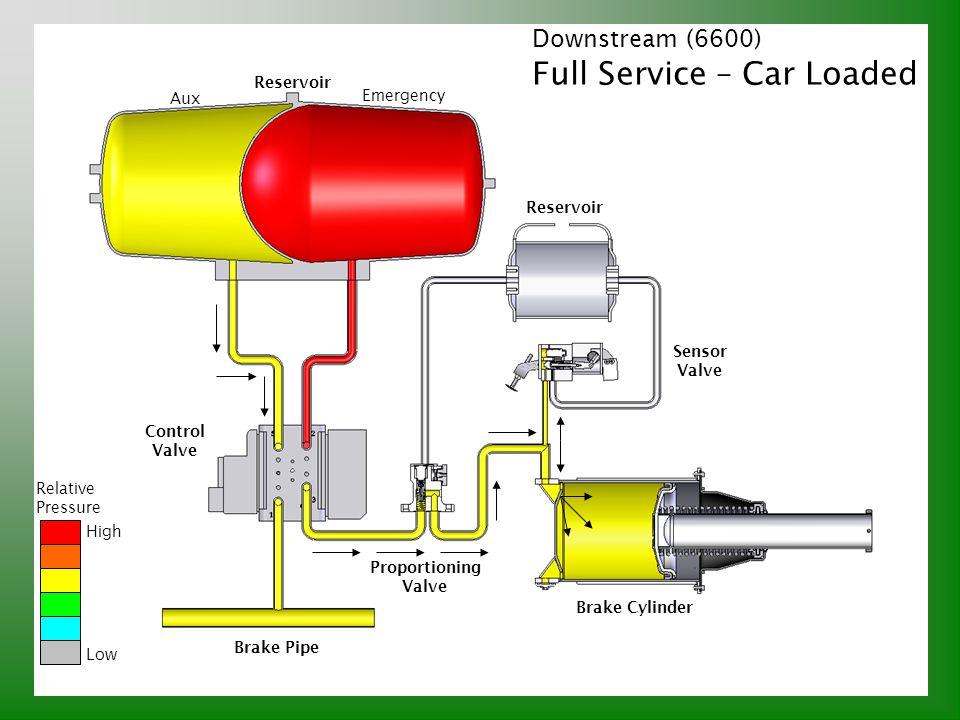 Downstream (6600) Full Service – Car Loaded Relative Pressure High Low Brake Pipe Control Valve Reservoir Aux Emergency Proportioning Valve Sensor Val