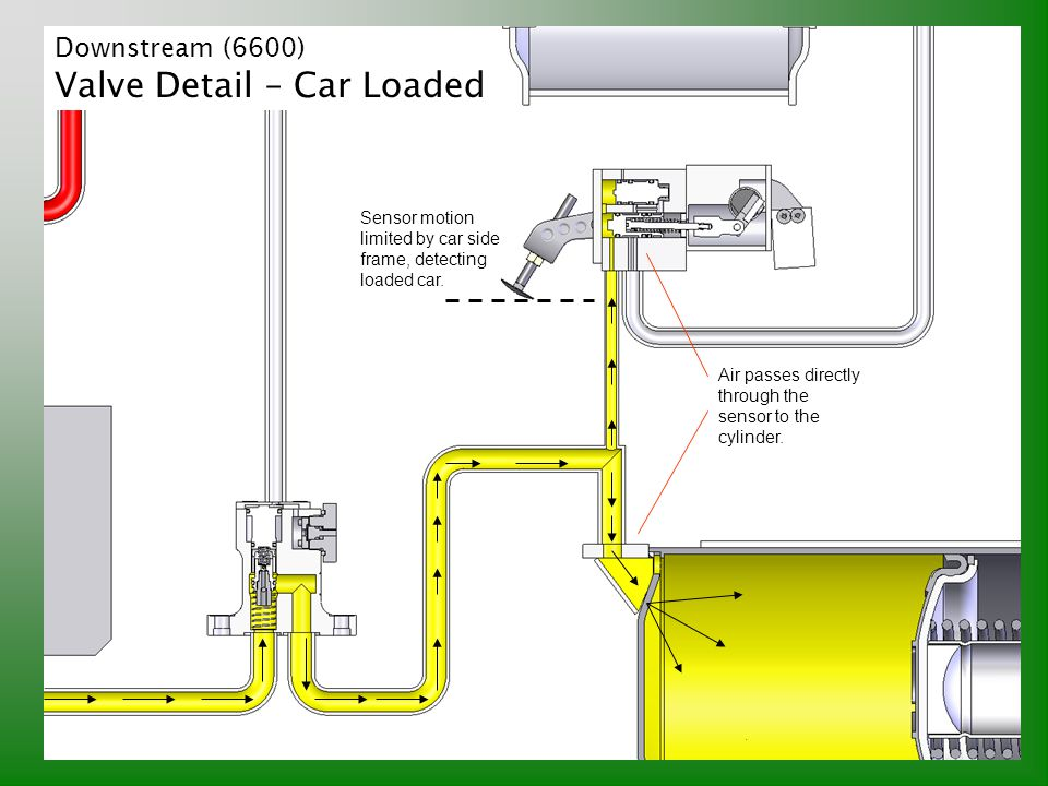 Downstream (6600) Valve Detail – Car Loaded Sensor motion limited by car side frame, detecting loaded car. Air passes directly through the sensor to t