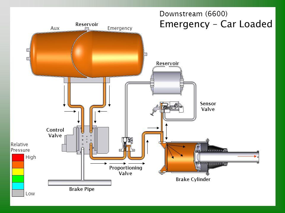 Downstream (6600) Emergency – Car Loaded Relative Pressure High Low Brake Pipe Control Valve Reservoir AuxEmergency Proportioning Valve Sensor Valve B