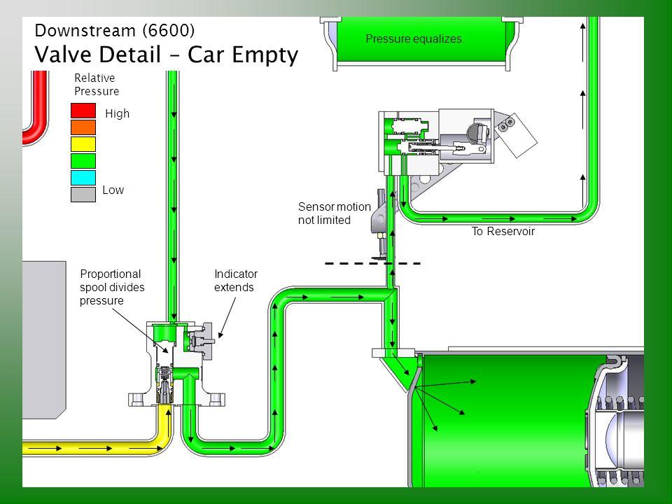 Downstream (6600) Valve Detail – Car Empty Sensor motion not limited Indicator extends Proportional spool divides pressure To Reservoir Pressure equal