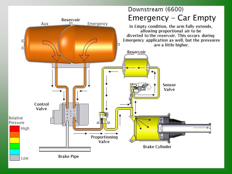 Downstream (6600) Emergency – Car Empty Relative Pressure High Low Brake Pipe Control Valve Reservoir AuxEmergency Proportioning Valve Sensor Valve Br
