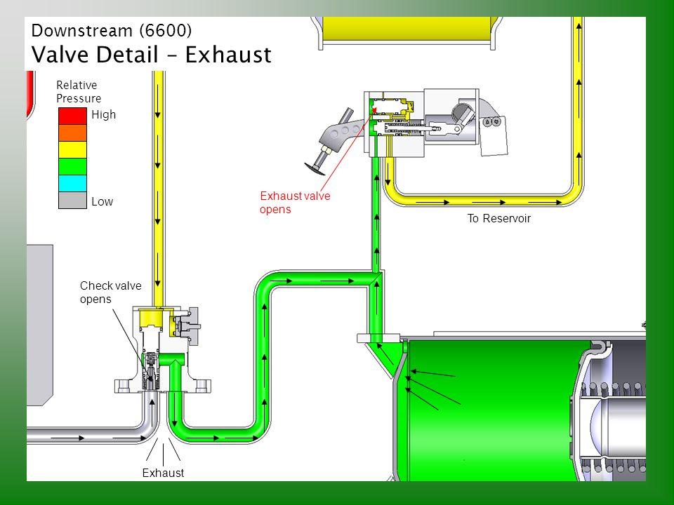 Downstream (6600) Valve Detail – Exhaust Exhaust valve opens Check valve opens Relative Pressure High Low Exhaust To Reservoir