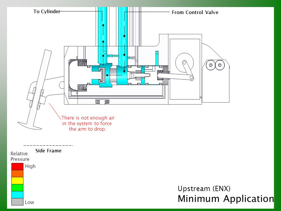 Upstream (ENX) Minimum Application Relative Pressure High Low Side Frame To Cylinder From Control Valve There is not enough air in the system to force