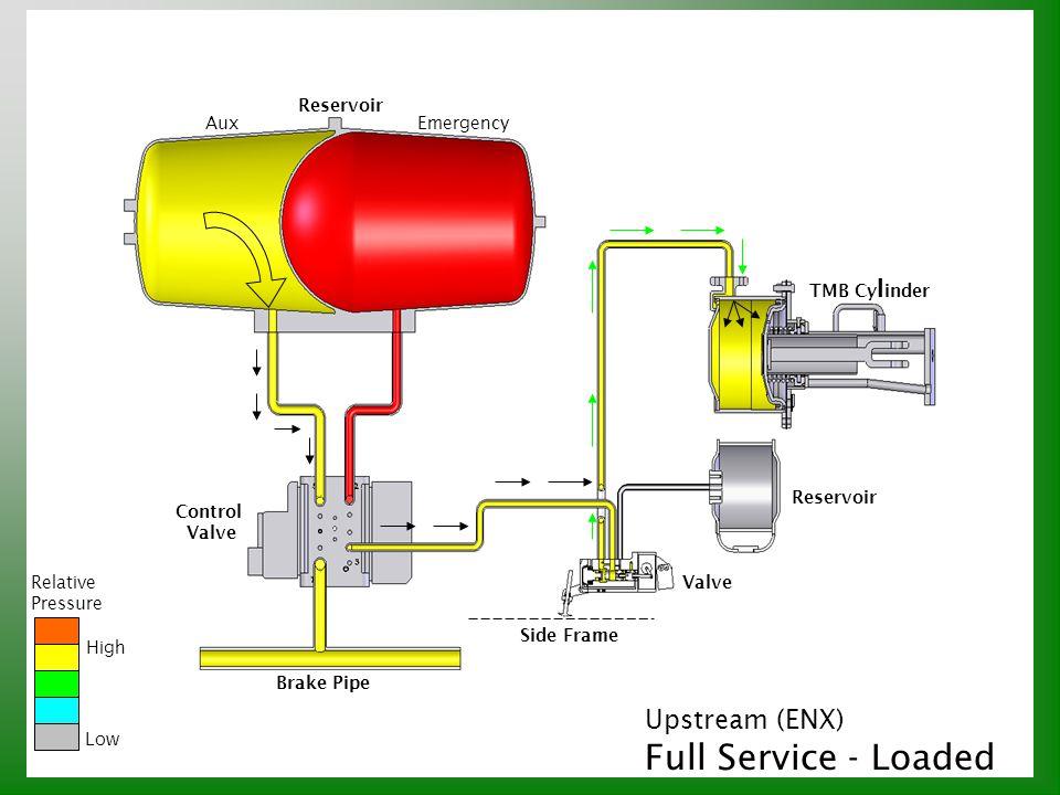 Upstream (ENX) Full Service - Loaded Relative Pressure High Low Reservoir AuxEmergency Reservoir TMB Cy l inder Valve Brake Pipe Side Frame Control Va