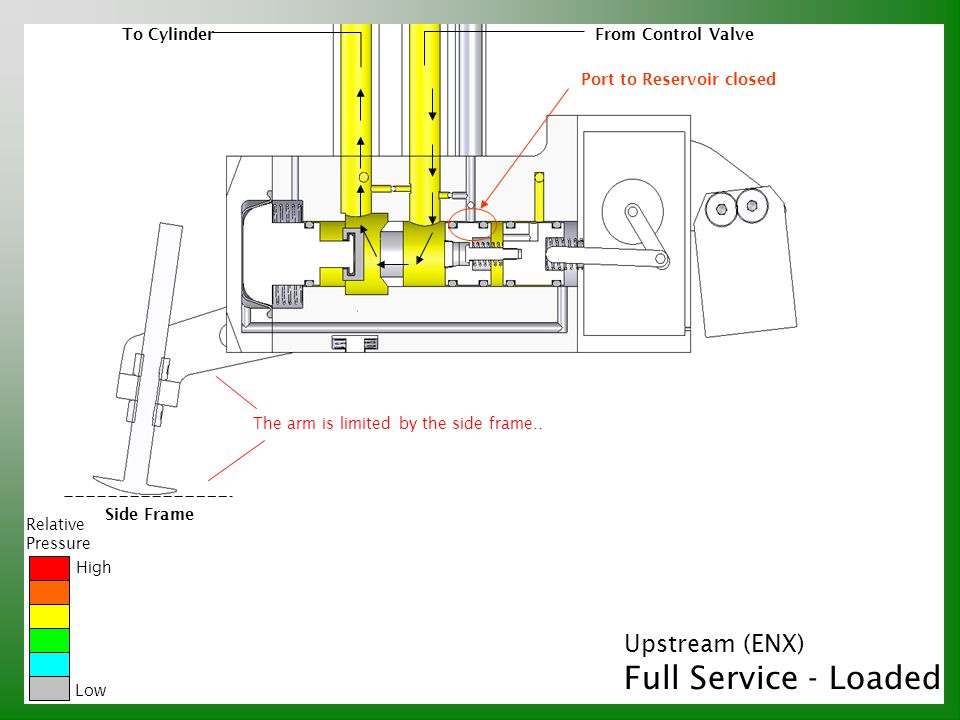 Relative Pressure High Low To CylinderFrom Control Valve Upstream (ENX) Full Service - Loaded Port to Reservoir closed Side Frame The arm is limited b