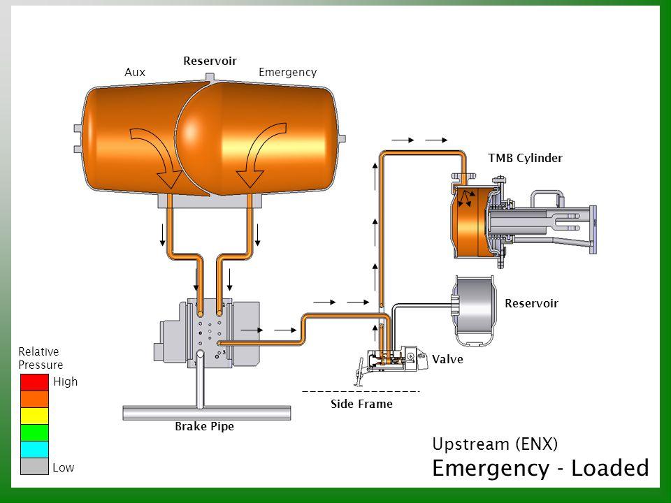 Relative Pressure High Low Reservoir AuxEmergency Upstream (ENX) Emergency - Loaded Reservoir TMB Cylinder Valve Brake Pipe Side Frame