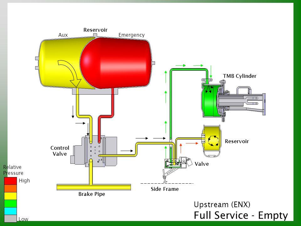 Upstream (ENX) Full Service - Empty Relative Pressure High Low Reservoir AuxEmergency Reservoir TMB Cylinder Valve Brake Pipe Control Valve Side Frame