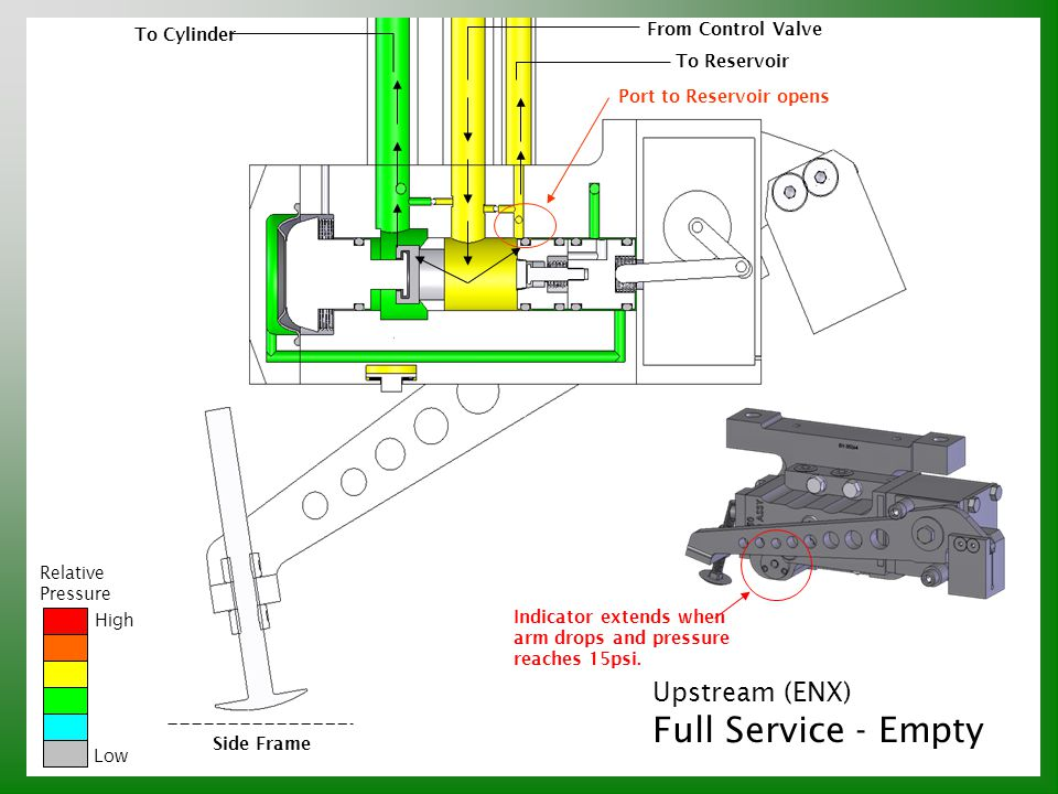Upstream (ENX) Full Service - Empty Relative Pressure High Low Side Frame To Cylinder From Control Valve To Reservoir Port to Reservoir opens Indicato