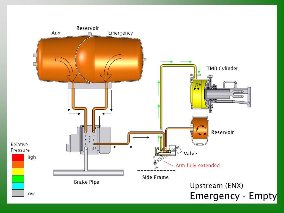 Upstream (ENX) Emergency - Empty Relative Pressure High Low Reservoir AuxEmergency Reservoir TMB Cylinder Valve Brake Pipe Side Frame Arm fully extend