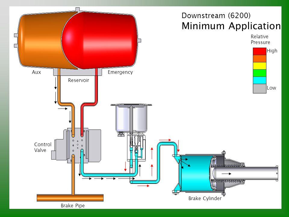 Downstream (6200) Minimum Application Relative Pressure High Low Brake Pipe Control Valve Reservoir AuxEmergency Brake Cylinder