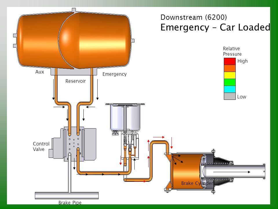 Downstream (6200) Emergency – Car Loaded Relative Pressure High Low Brake Pipe Control Valve Reservoir Aux Emergency Brake Cylinder