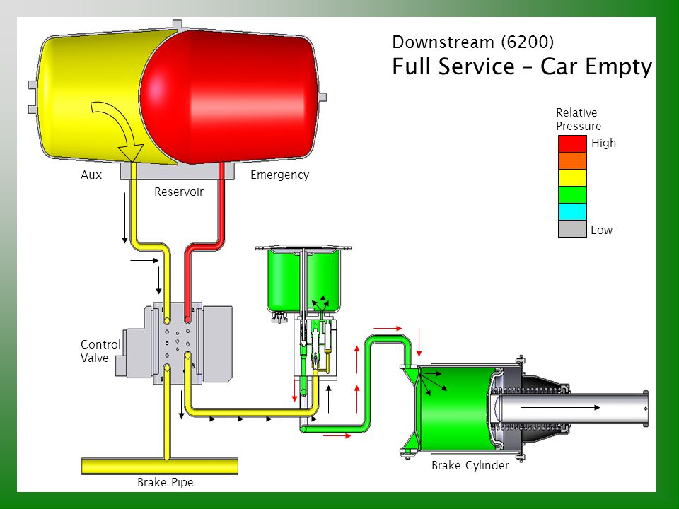Downstream (6200) Full Service – Car Empty Relative Pressure High Low Brake Pipe Control Valve Reservoir AuxEmergency Brake Cylinder