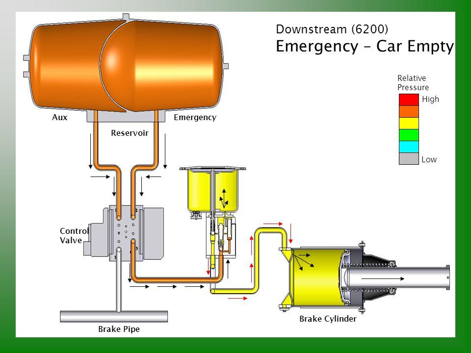 Downstream (6200) Emergency – Car Empty Relative Pressure High Low Brake Pipe Control Valve Reservoir AuxEmergency Brake Cylinder