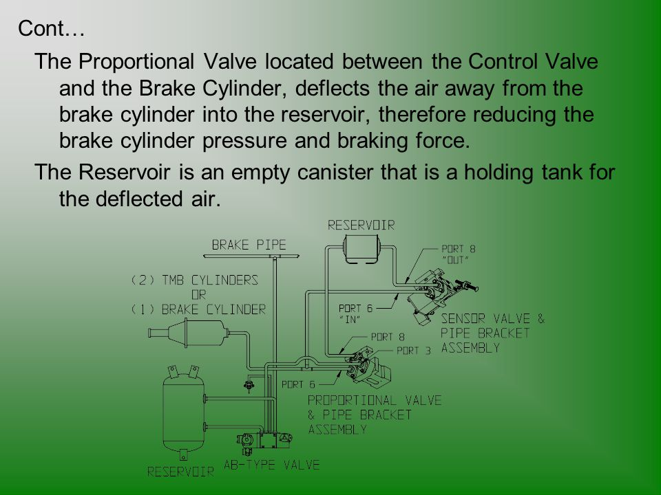 The Proportional Valve located between the Control Valve and the Brake Cylinder, deflects the air away from the brake cylinder into the reservoir, the